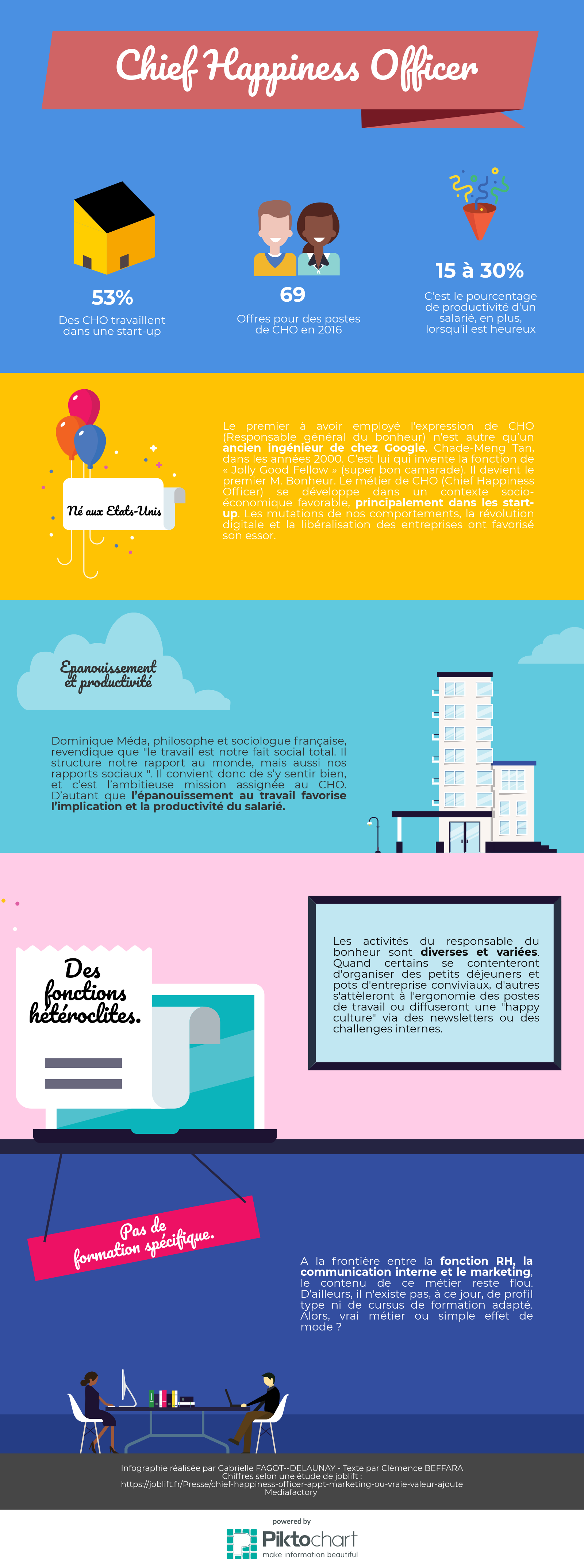 Infographie Chief Happiness Officer